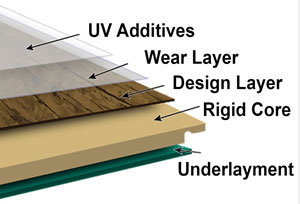 luxury vinyl flooring layers